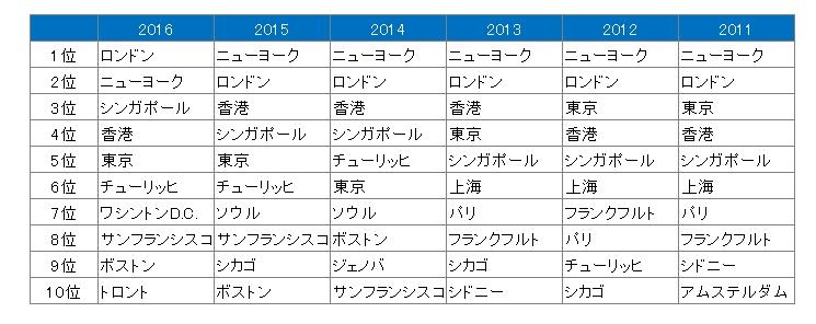 国際金融センターランキング2016
