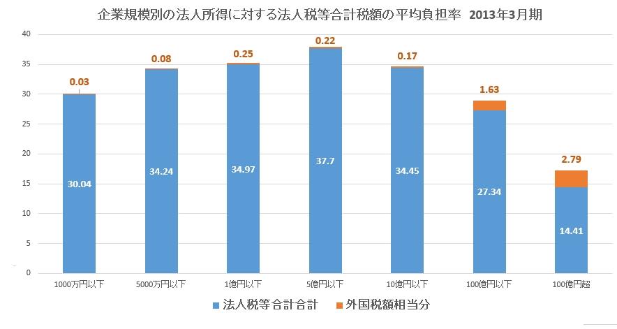 企業規模別の法人所得に対する法人税等合計税額の平均負担率 2013年3月期