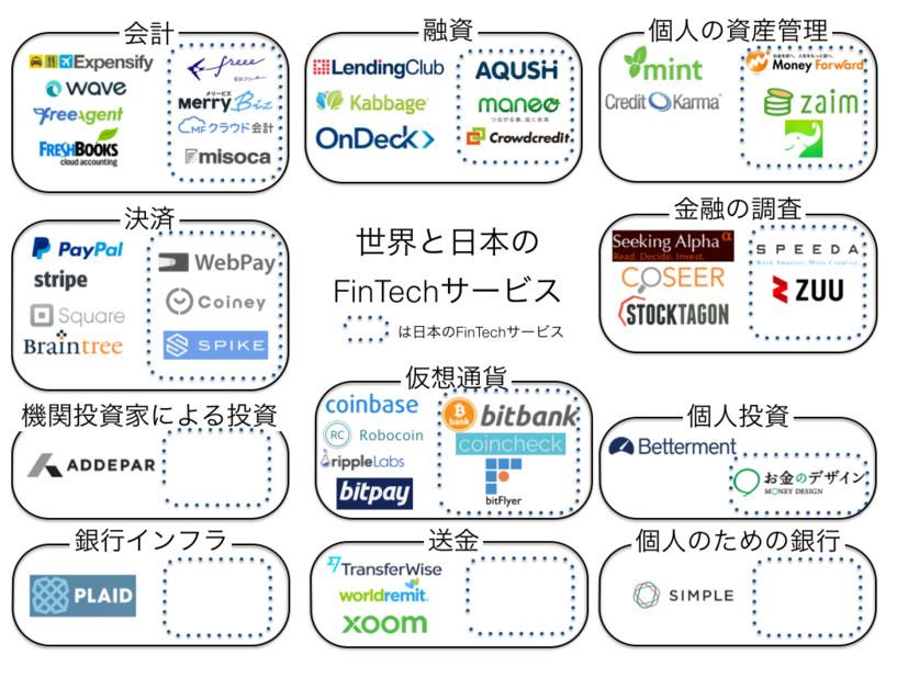 世界と日本のフィンテックサービス