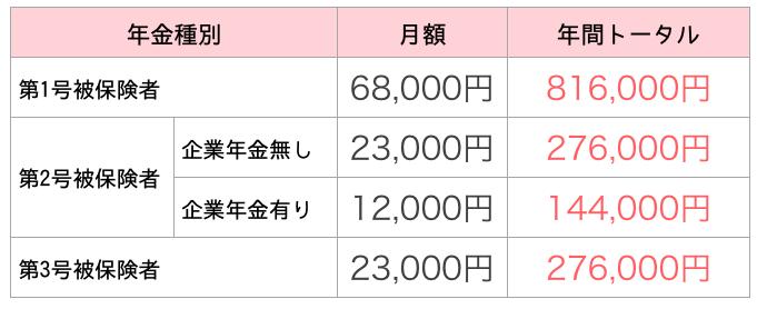 各年金種別ごとの月額拠出上限額と年間トータル額