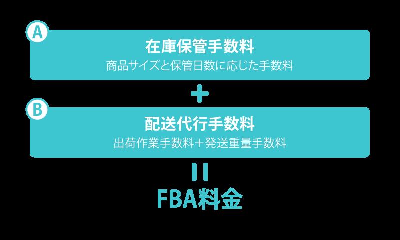 Amazon FBA料金