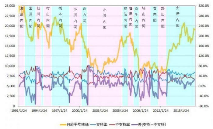 内閣支持率と株価の関係