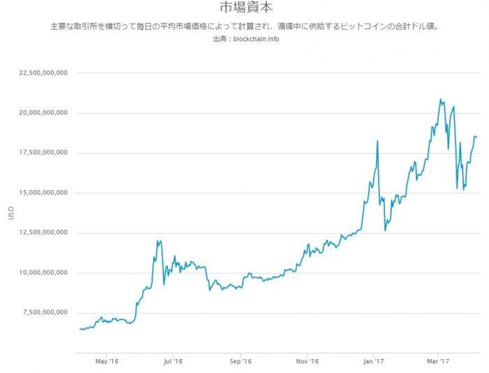 世界のビットコイン利用者数は2000万人以上