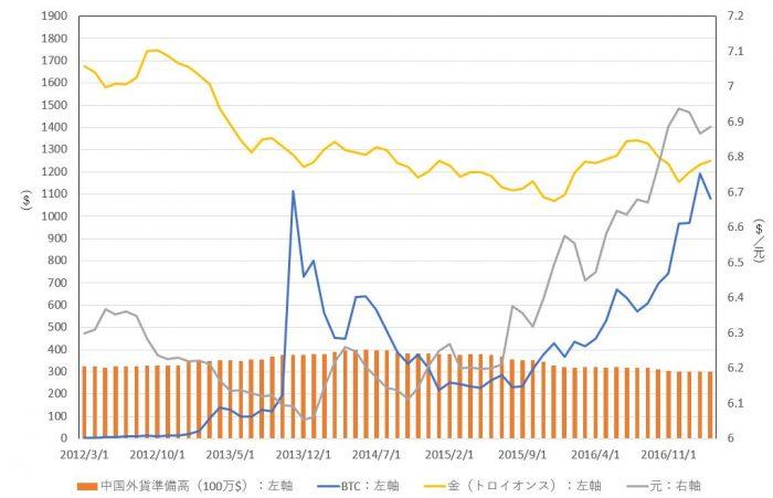 ビットコイン、急落の後に反発-次はどうなるかと投資家手探り - Bloomberg