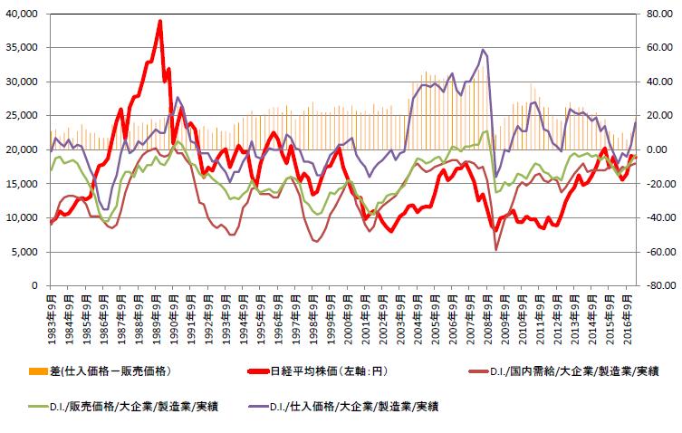販売価格の国内需給との連動