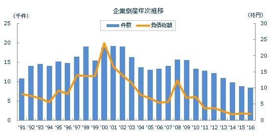 倒産件数推移 2016年
