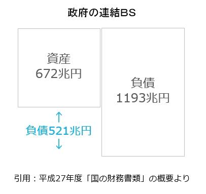 日本政府の連結BS