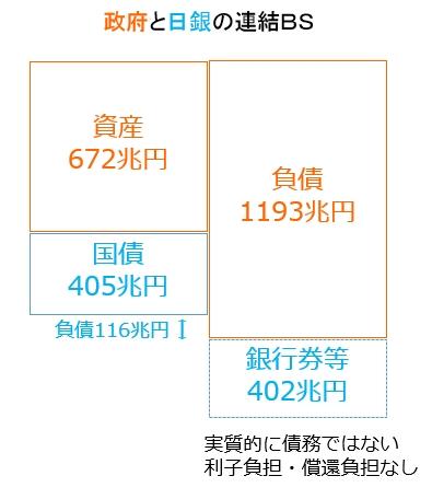 日本政府と日銀の連結BS