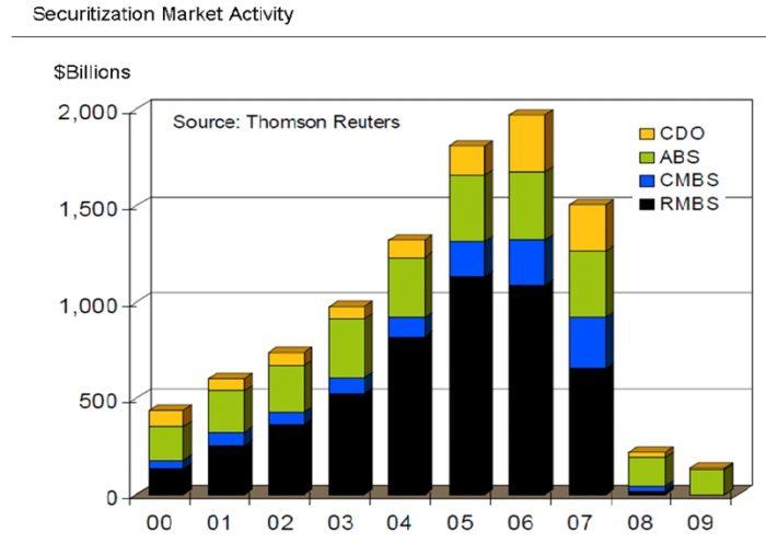 証券化市場の推移