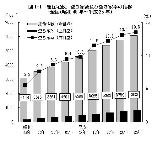 総住宅数、空き家数および空き家率の推移